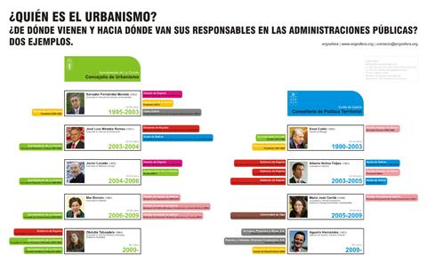 responsables-urbanismo-ergosfera-blog