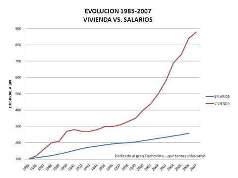 salarios_vs_vivienda_1985-2007